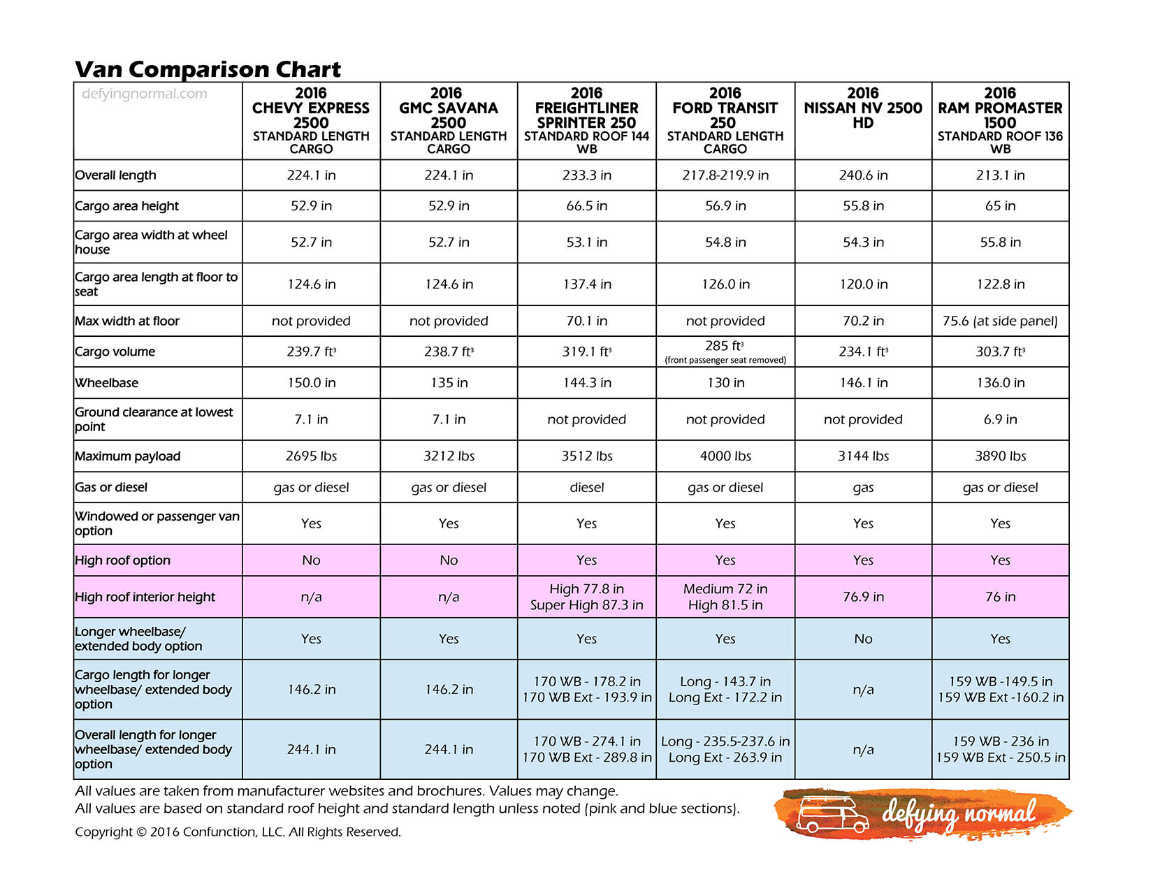 Van Comparison Chart Defying Normal